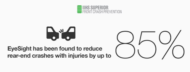 The IIHS found that EyeSight reduced rear-end crashes with injuries by up to 85 percent.
