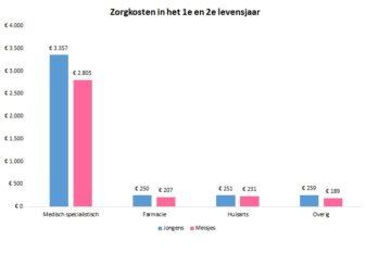 Jongensbaby's € 700,- duurder dan meisjesbaby's