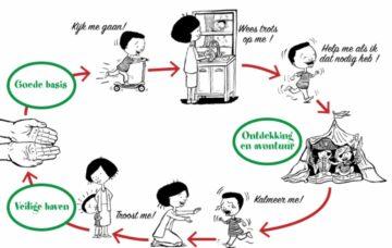 Cirkel van Veiligheid en Hechting voor baby's