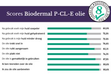 Resultaten Biodermal P-CL-E olie