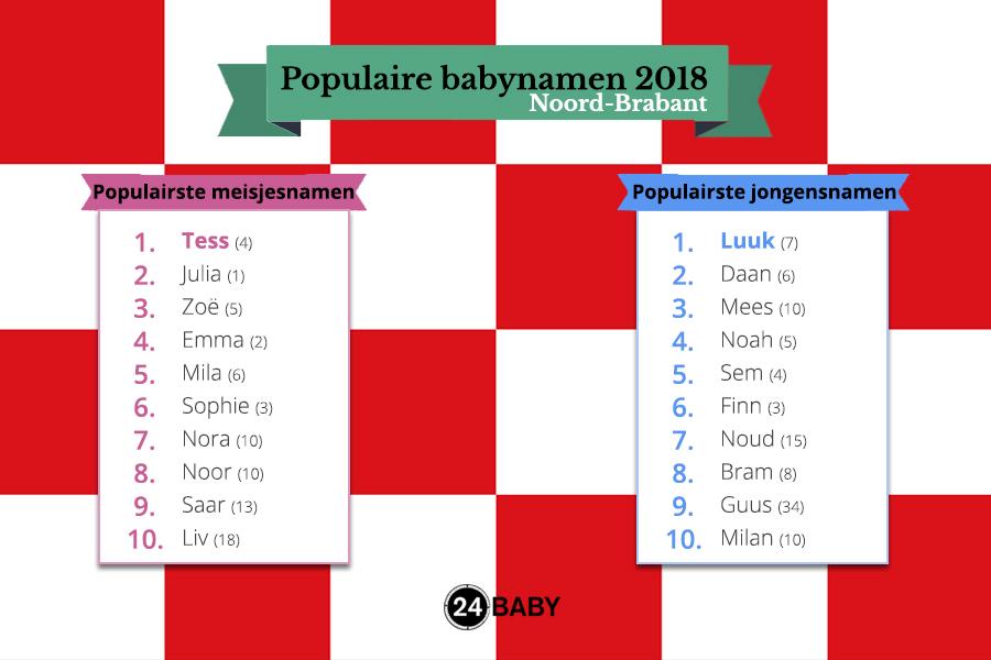 populairste namen in noord-brabant in 2018