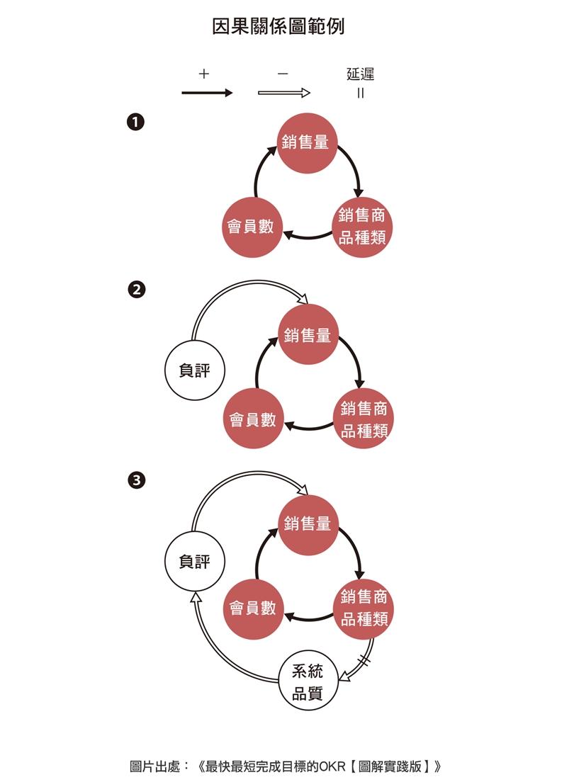 5大步骤教你一步一步彻底执行好OKR
