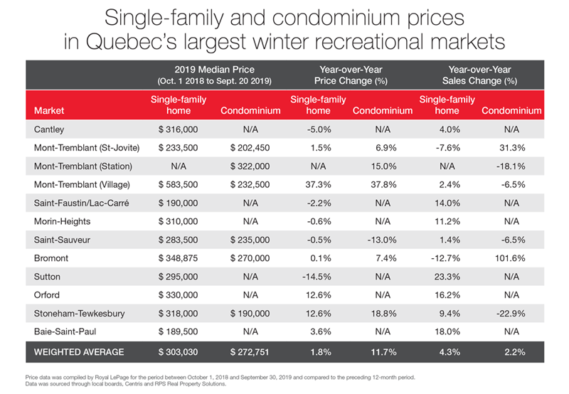Single-family and condominium median prices in Quebec's largest winter recreational markets