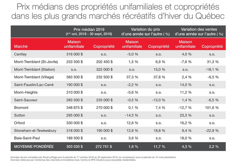 Prix médians des propriétés unifamiliales et copropriétés dans les plus grands marchés récréatifs d'hiver du Québec