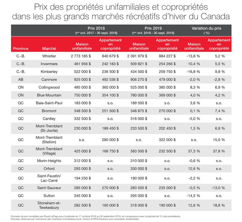 Prix médians des propriétés unifamiliales et copropriétés dans les plus grands marchés récréatifs d'hiver du Canada