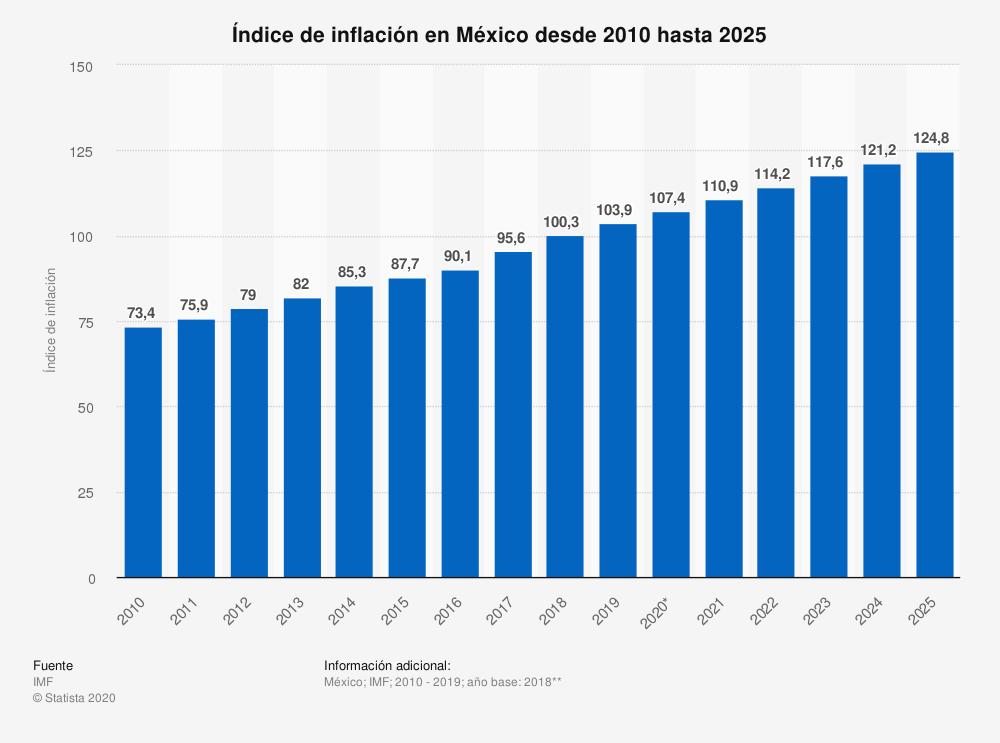 Statista-IPC-Inflación