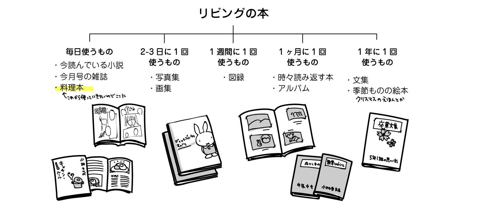 コラム 片付けとUIデザイン イラスト