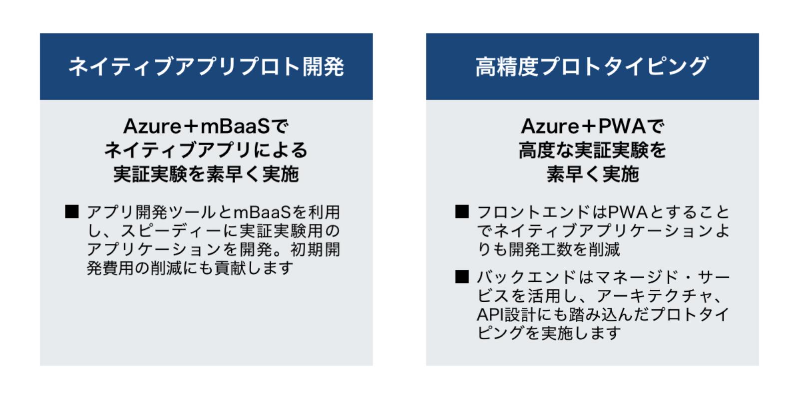 """アプリ開発支援 for Microsoft Azureのポイント""""> </section>  <section class="""