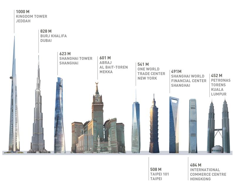 En Jedahh, Arabia Saudita, se contruye el hotel más grande del mundo que será el primer en rebasar el kilómetro de altura. Se espera sea inaugurado en 2019.