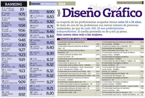 Las 30 mejores universidades para estudiar dise o gr fico for Diseno de interiores universidad publica