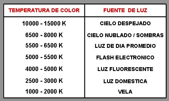 TABLA TEMPERATURA DEL COLOR JCA