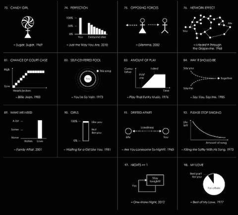 3035710-slide-s-7-billboards-top-100-songs-visualized