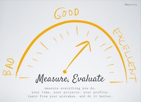 measur