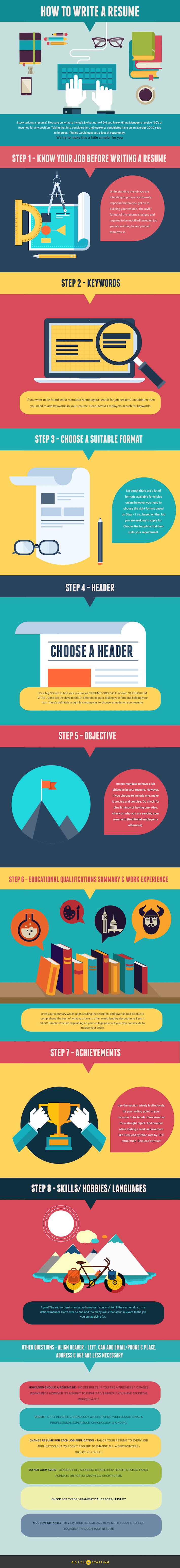 8 pasos claves para redactar el curriculum perfecto | paredro.com