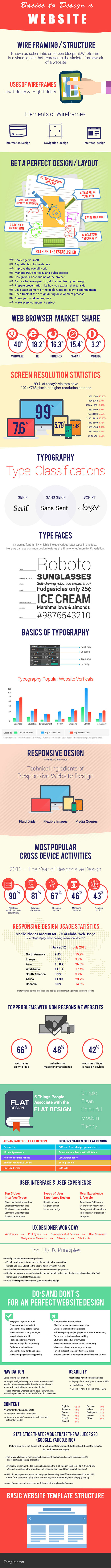 website-basics-20-do_s-and-don_ts-for-a-perfect-website