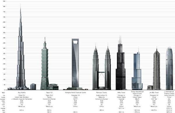 Comparativo de rascacielos en México y el mundo