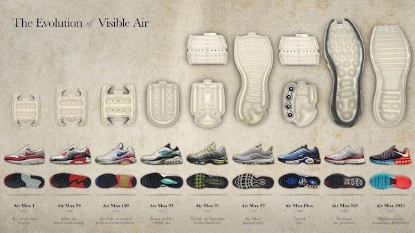 La De Nike Historia Diseño Del Air Conoce Max gyIv76mYbf