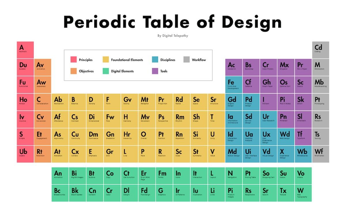 La tabla peridica del diseo a intervenir en el diseo como los elementos fundamentales forma color perspectiva etc los principios bsicos funcionalidad durabilidad etc urtaz Images