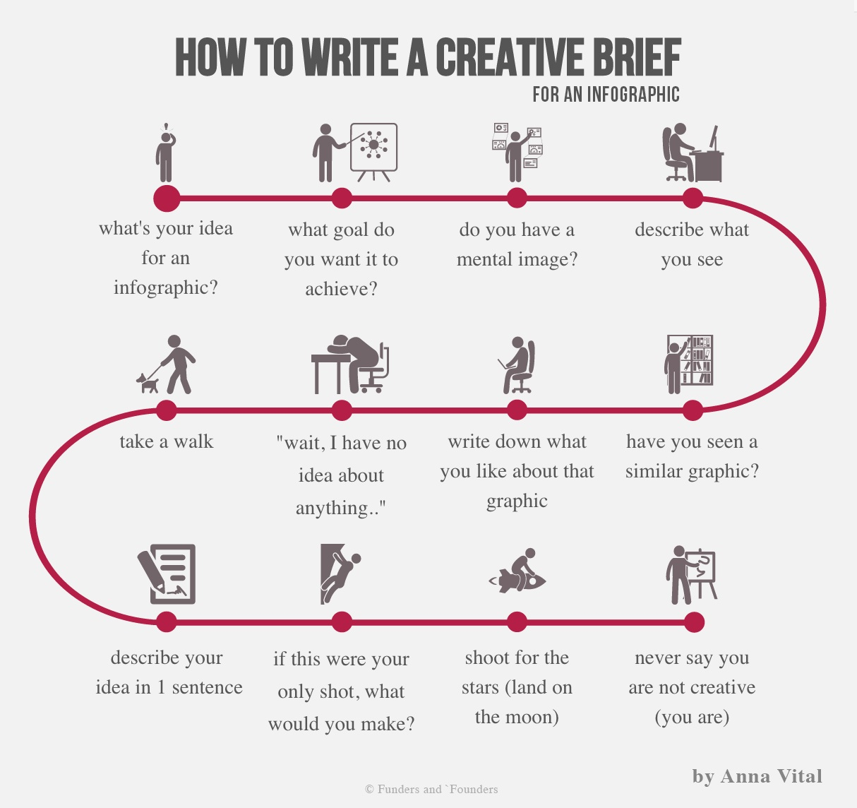 how to write a design brief ibanez