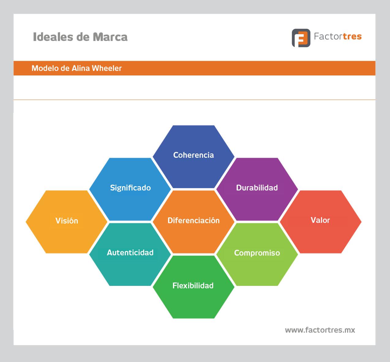 Ideales_de_Marca_RCordova