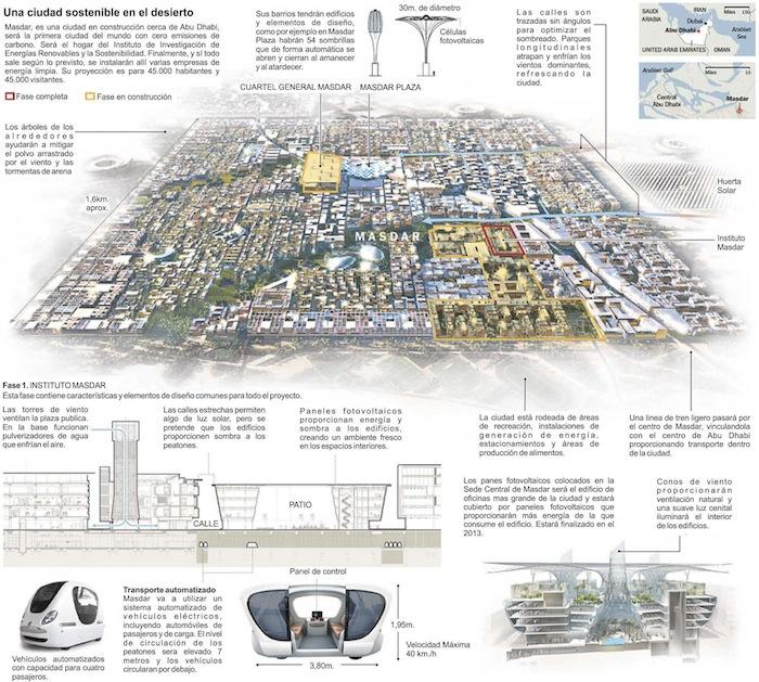 masdar_city_esquema