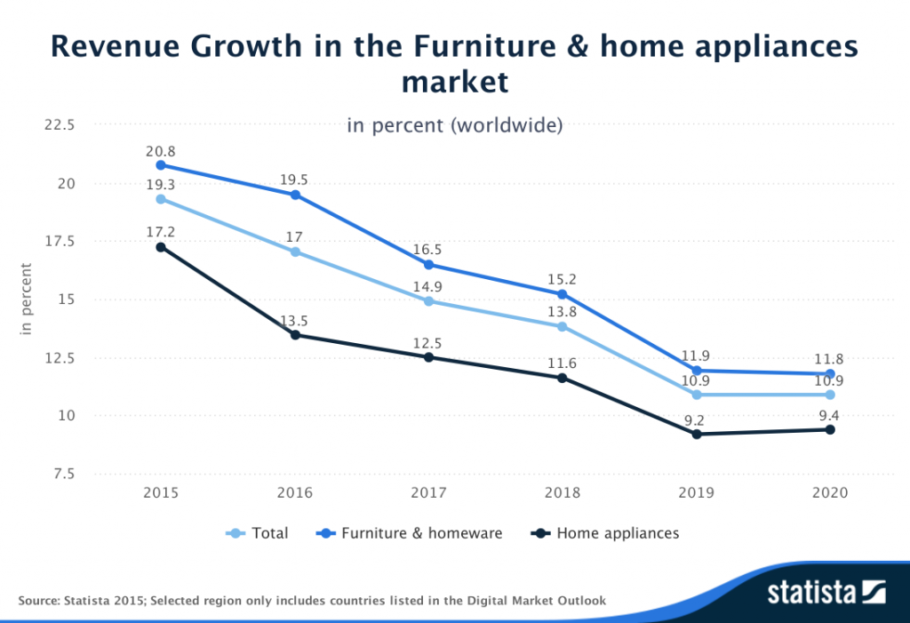 Statista-Outlook-Revenue-Growth-in-the-Furniture--home-appliances-market-worldwide