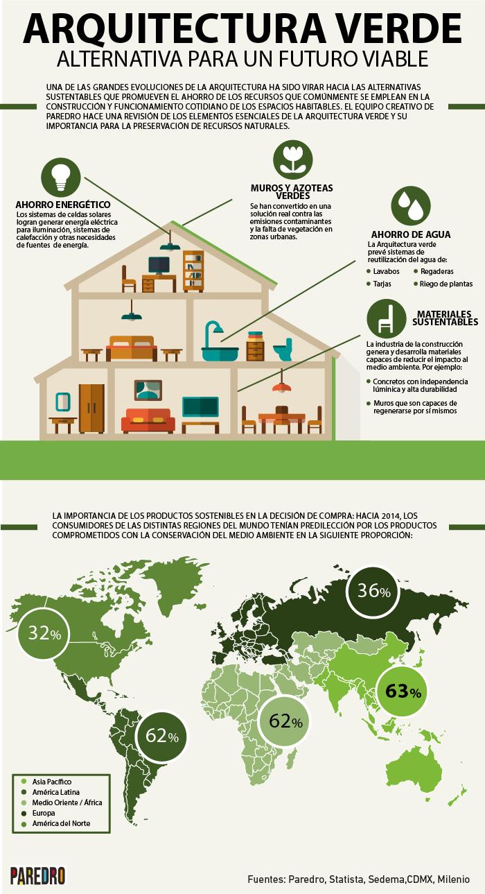 Infograf a arquitectura verde alternativa para el futuro for Infografia arquitectura