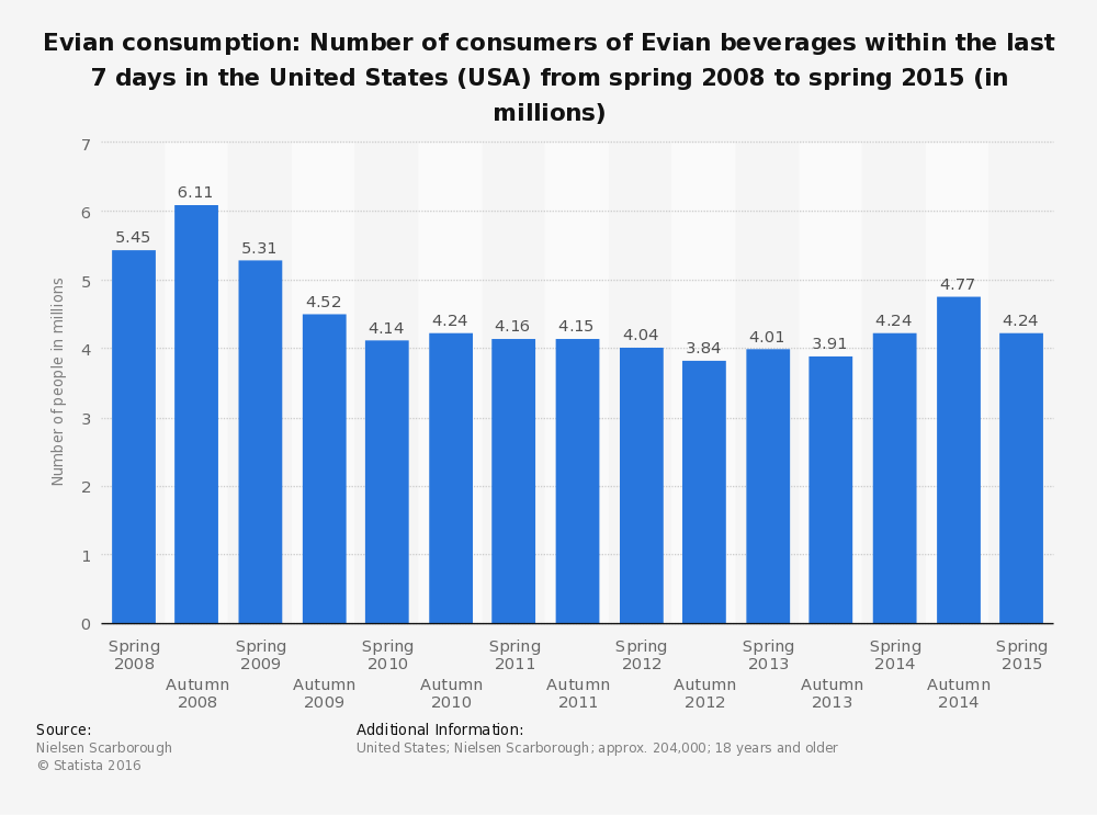 statistic_id228139_consumers-of-evian-beverages--usa--2015