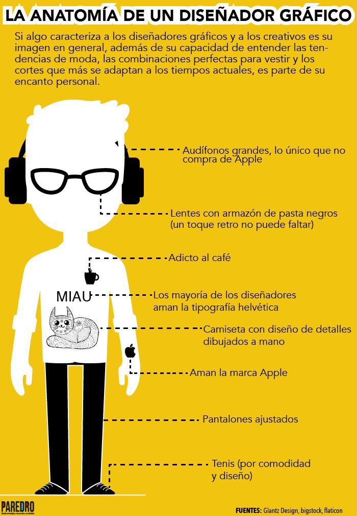 Infografía:Anatomía de un diseñador gráfico | paredro.com