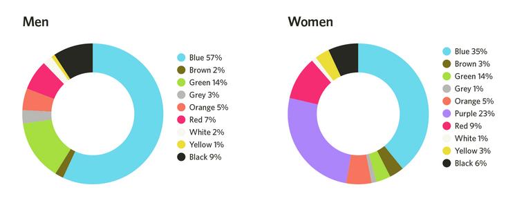 "Resultat d'imatges per a ""colores preferidos por mujeres"""""