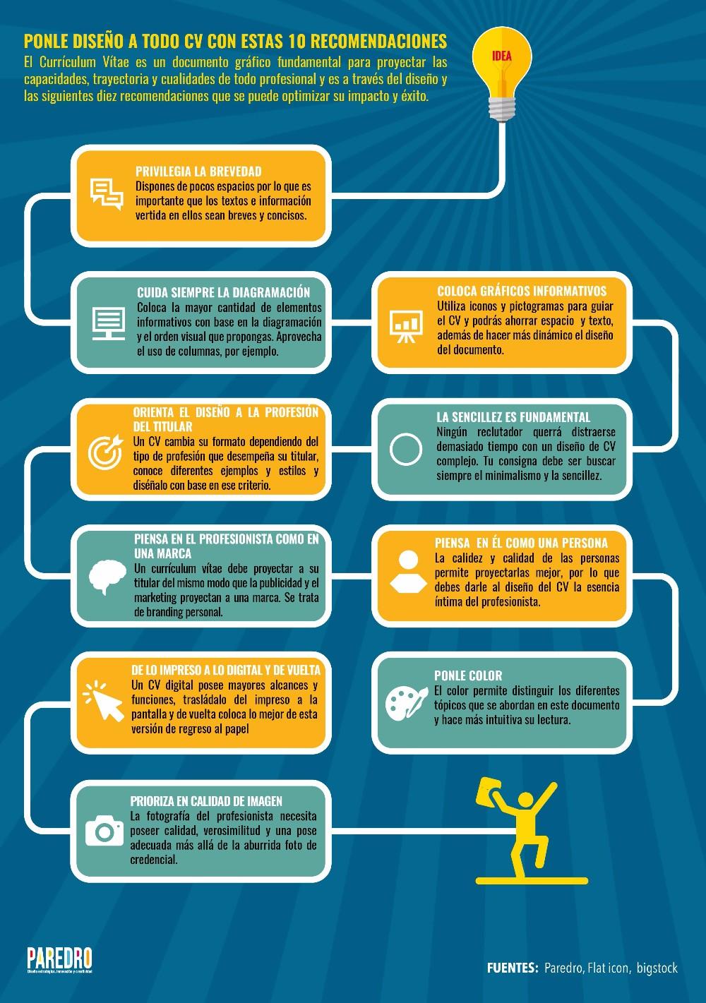 Infografía: 10 elementos de diseño para un gran Currículum Vítae ...