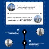 ¿Sabes cuáles son los 5 edificios más altos de la CDMX? Spoiler: ¡No es la Torre Latinoamérica! Además te decimos cual es el más elevado del país.