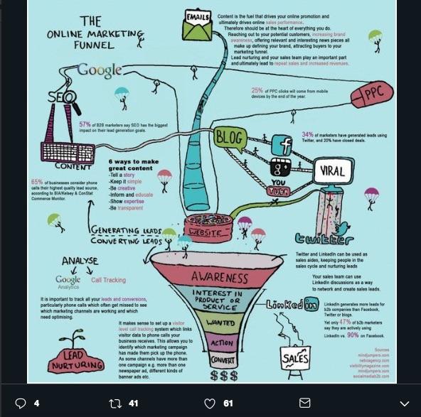 ¿Cómo diseñar una estrategia de Inbound Marketing? Con esto atraes visitantes, los filtras por gustos, los captas y retienes, como en un embudo real.
