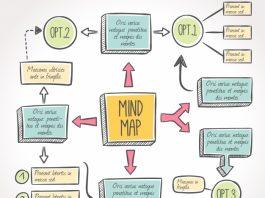 Las plantillas de mapas mentales son una opción increíble para realizar presentaciones, exposiciones o resúmenes de algún tema en especial.
