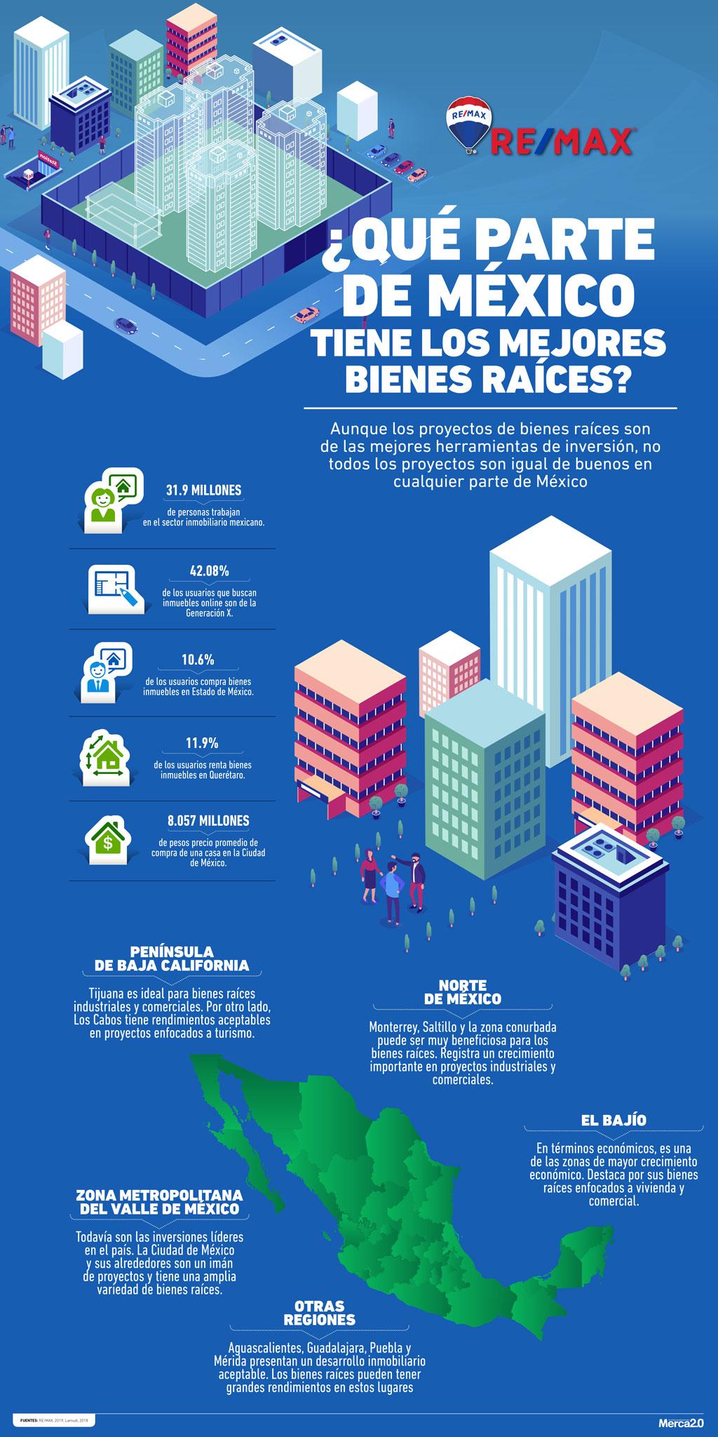 Como uno de los países más ricos y una de las economías emergentes más prometedoras del mundo, los bienes raíces dentro de México son un entorno fértil.