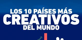 PAÍSES-MÁS-CREATIVOS