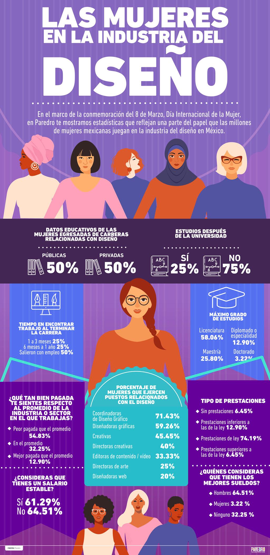Mujeres en el diseño mexicano
