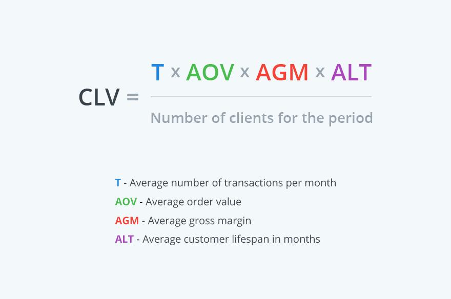 Sales Tracking Metrics