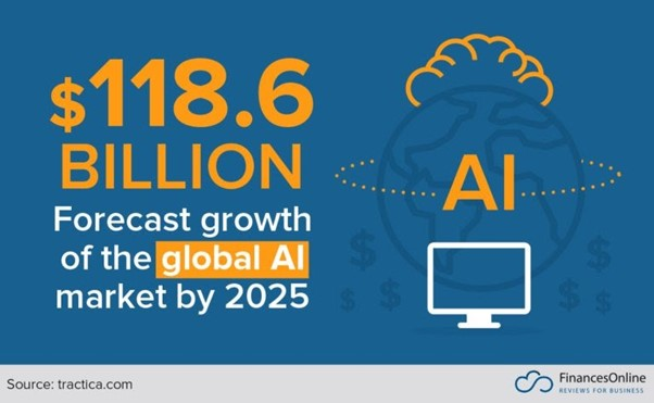 Customer Experience Trends: AI market growth