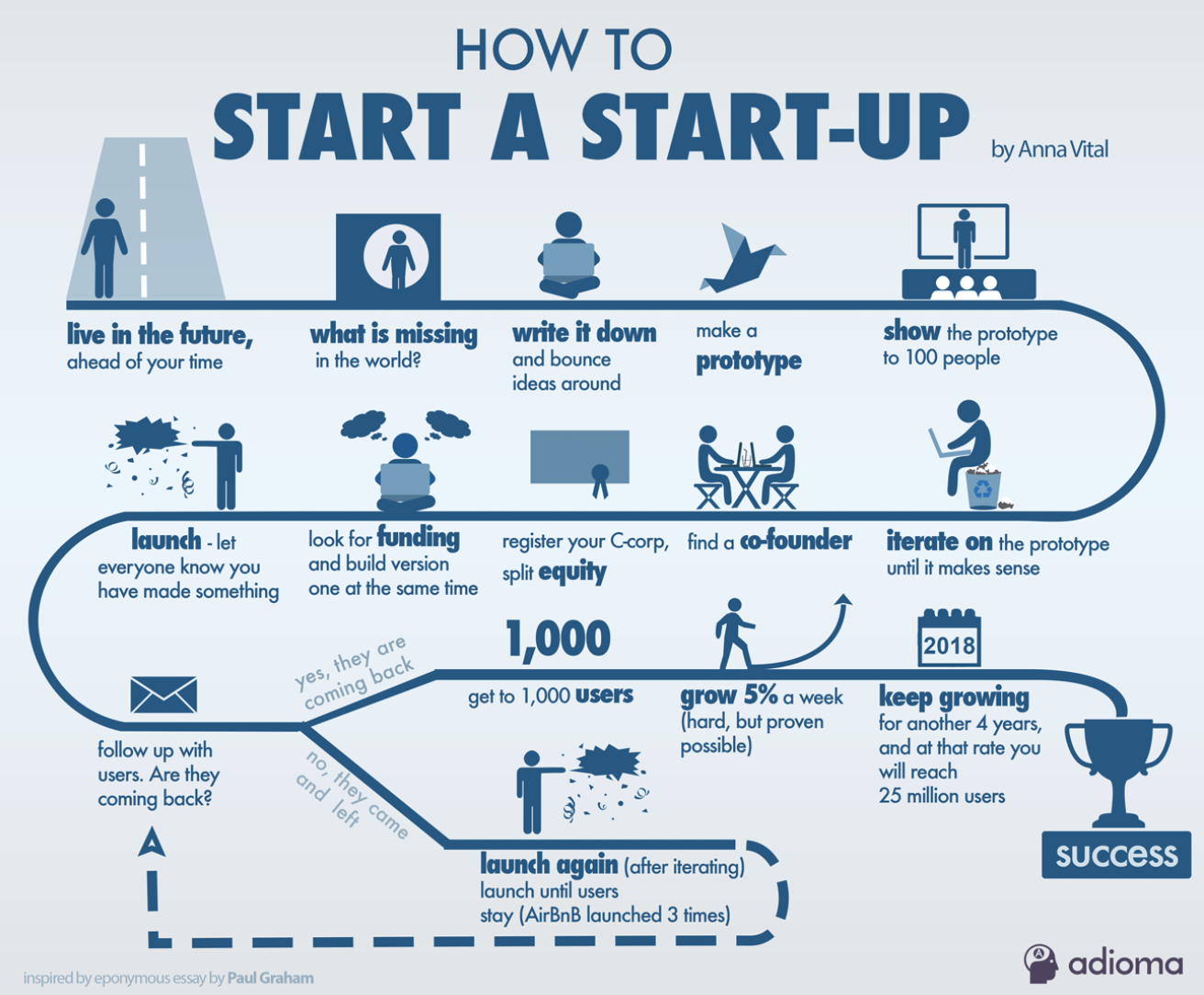 Launching your startup infographic