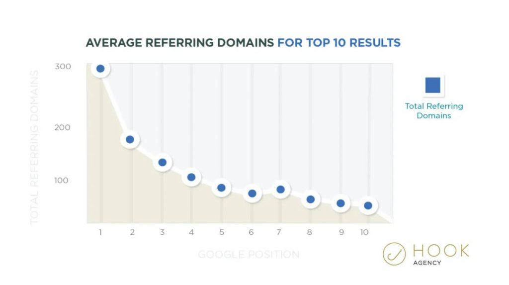 Average Referring Domains