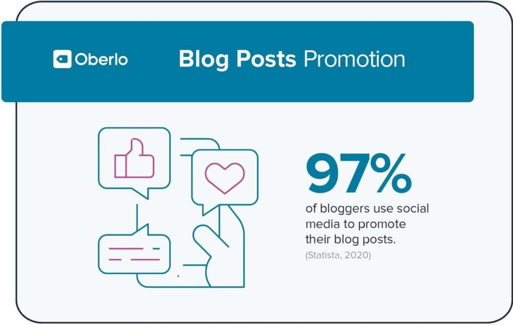 Content Strategy: Blog promotion