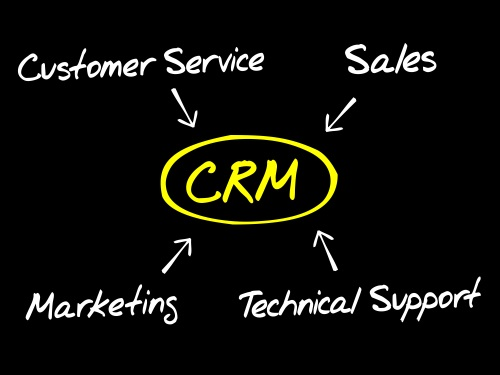 Aspects of CRM