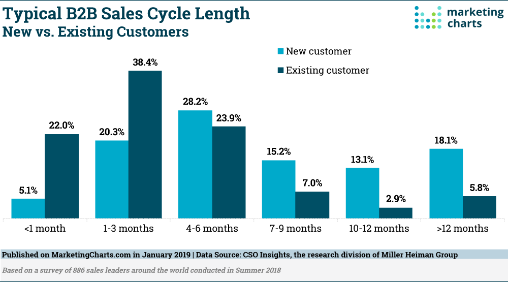 Typical Sales Cyce Lengths