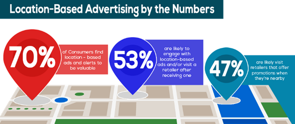 Customer Experience Trends by location