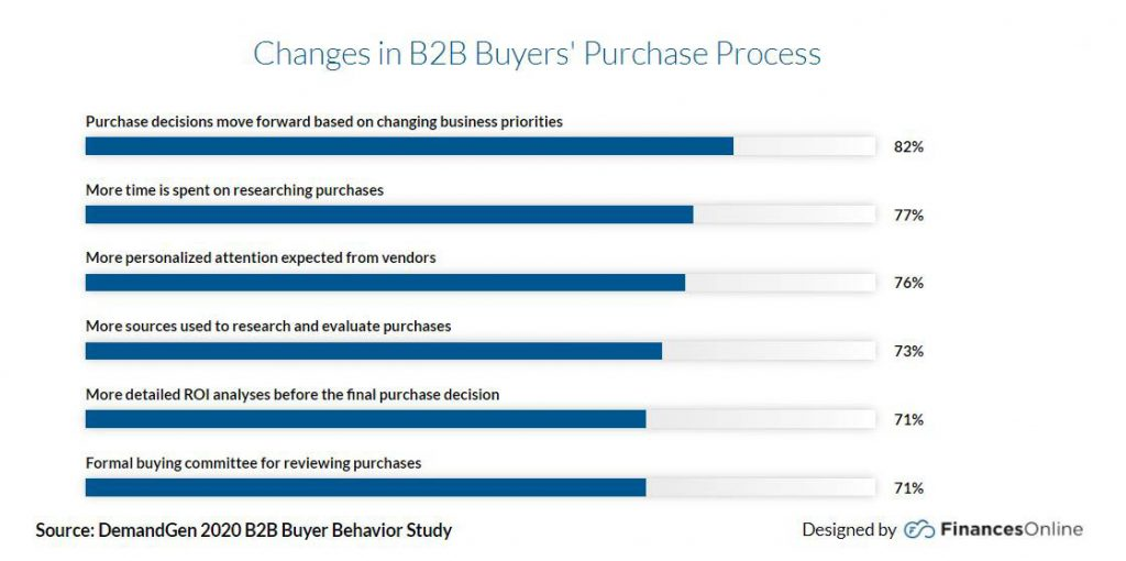 Changes in B2B Buyers