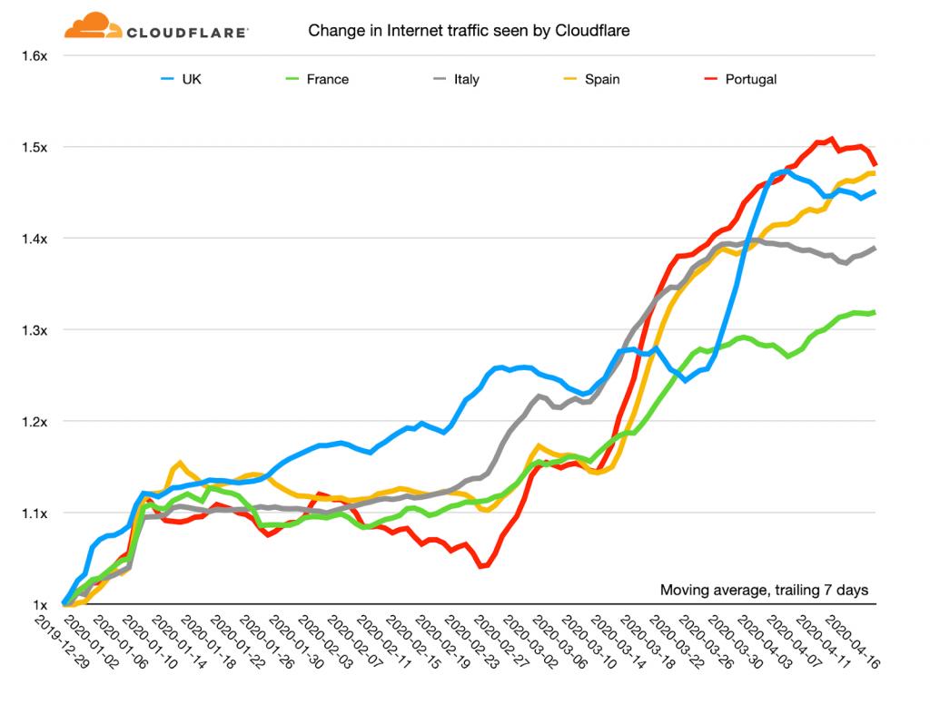Cloudfare change in internet traffic