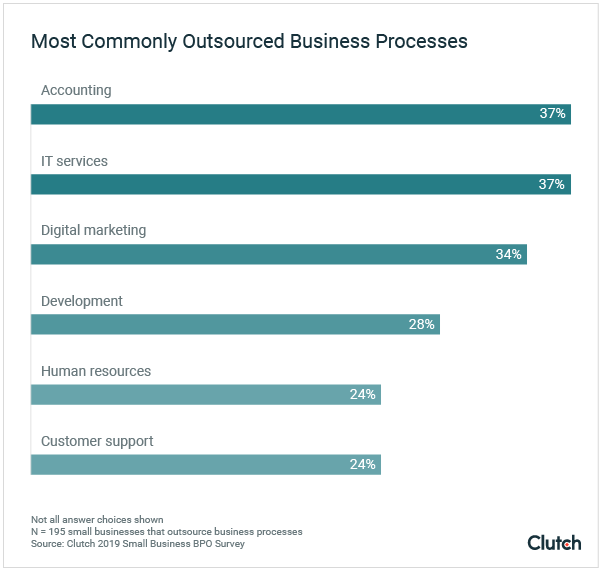 Common Business Activities to Outsource