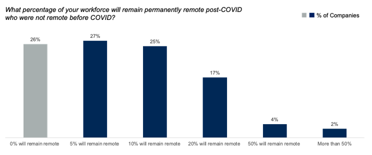 Companies planning to move to remote working