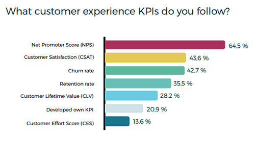 Voice of the Customer - CX KPIs